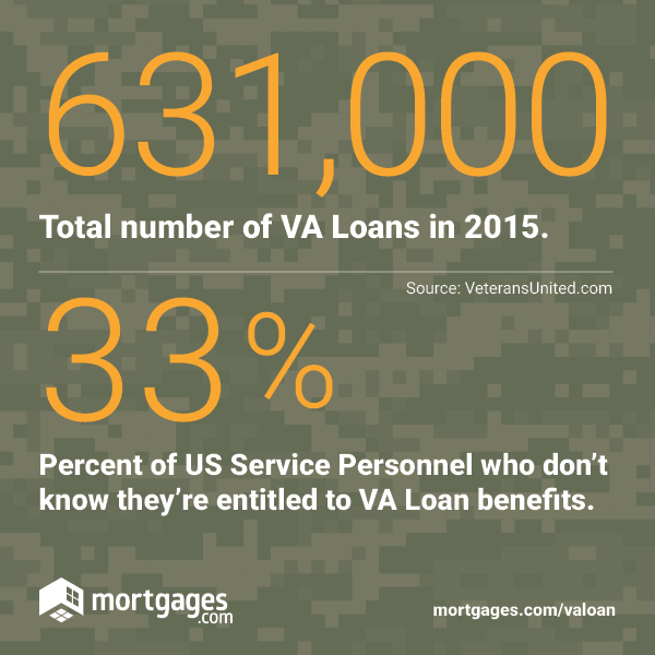 631,000: total number of VA Loans in 2015. 33%: percent of US service personnel who don't know they're entitled to VA loan benefits.